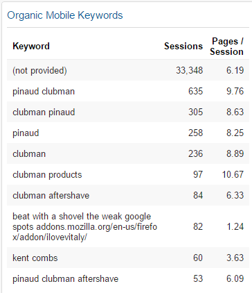 mobile organic keywords in google analytics