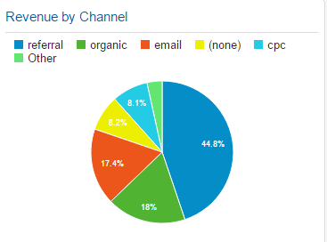 mobile revenue by marketing channel in Google Analytics