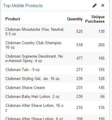 top mobile products data in Google Analytics
