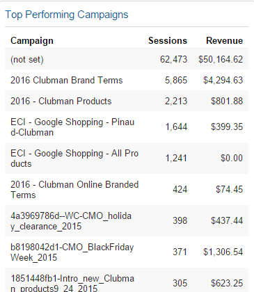 top performing campaigns in Google Analytics